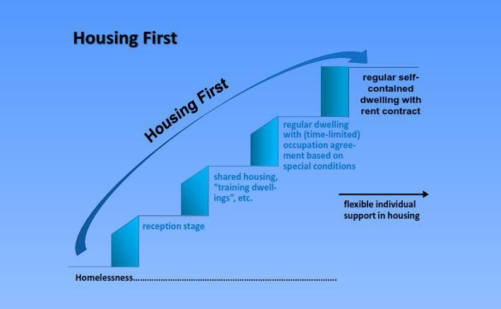 The Housing First Model Immediately Provides Homeless People With Secure Housing It Also Separates Housing And Sup Integracion Social Integracion Socialismo