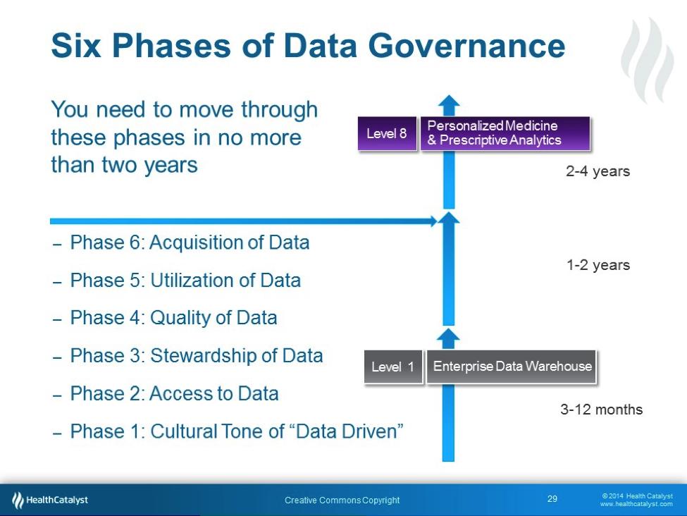 six-phases-of-Data-Governance.png (975×732) | DataGov | Pinterest ...
