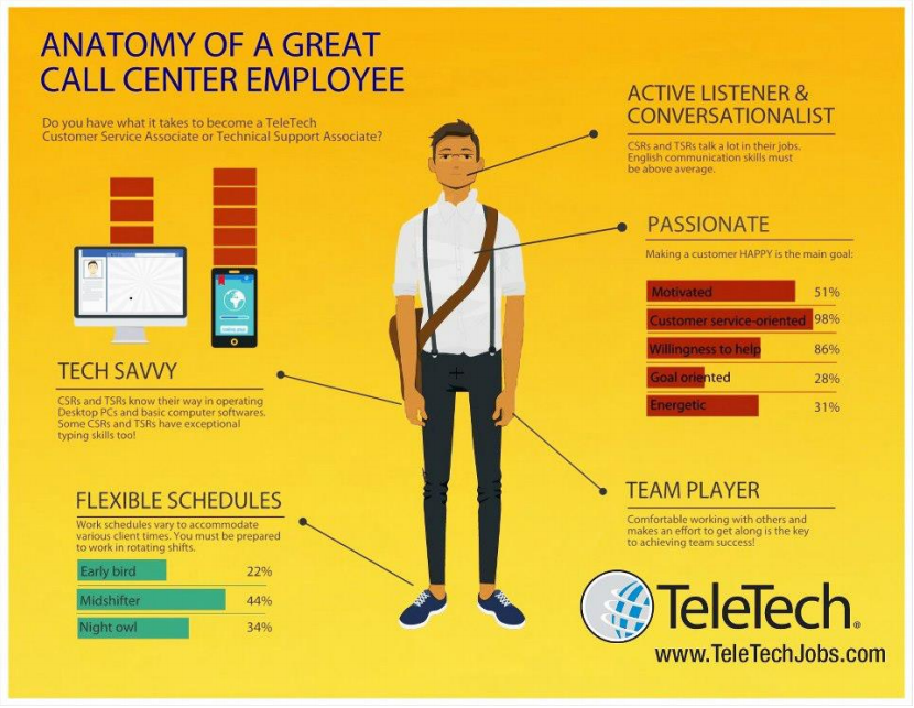 anatomy of a good employee infographic - Google Search | HI ...