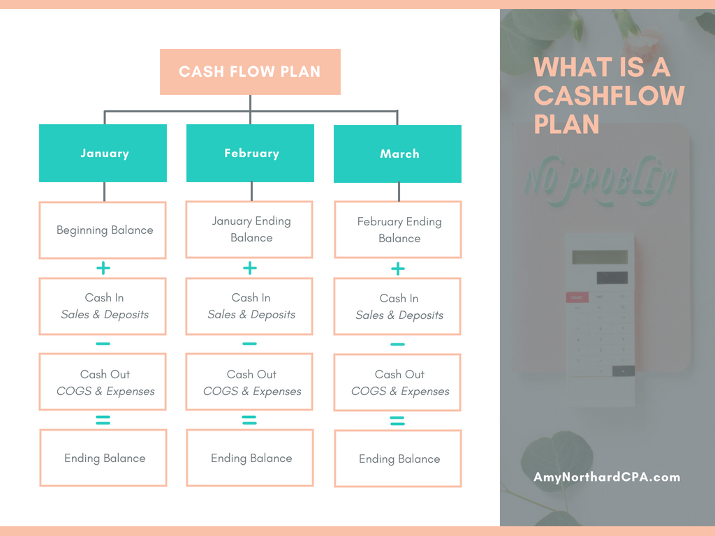 What Is A Cash Flow Plan
