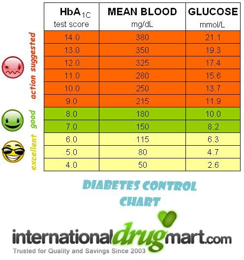 The chart below gives you an idea of what your blood sugar level should be.  Identify your HbA1c test score, mean blood and glucose level to know if  your ...
