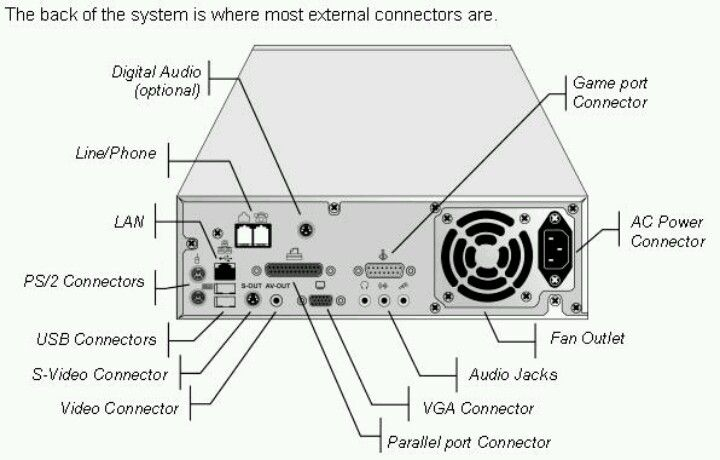 Pin On System Unit