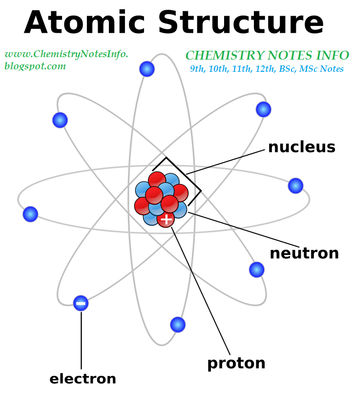 Chemistrynotesinfo chemistry notes for 11th 12th bsc msc our worldwide classroom atoms sir rutherford table of elements printables ccuart Image collections