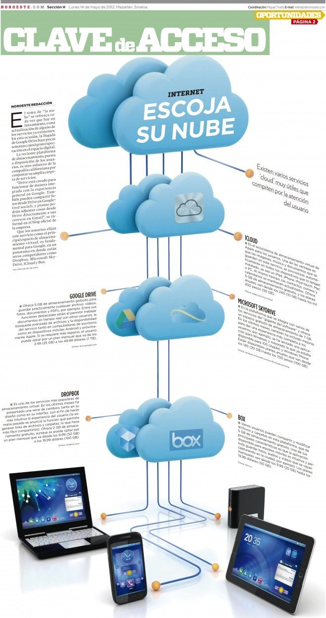 Escoge Tu Nube Infografia Infographic Internet Tics Y Formacion Cloud Computing Social Media Infographic Computer Technology