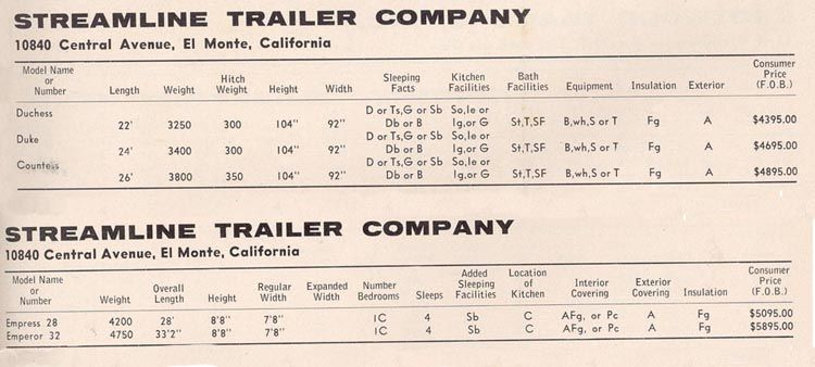 1962 Specifications | airstream dreams | Airstream, Travel on