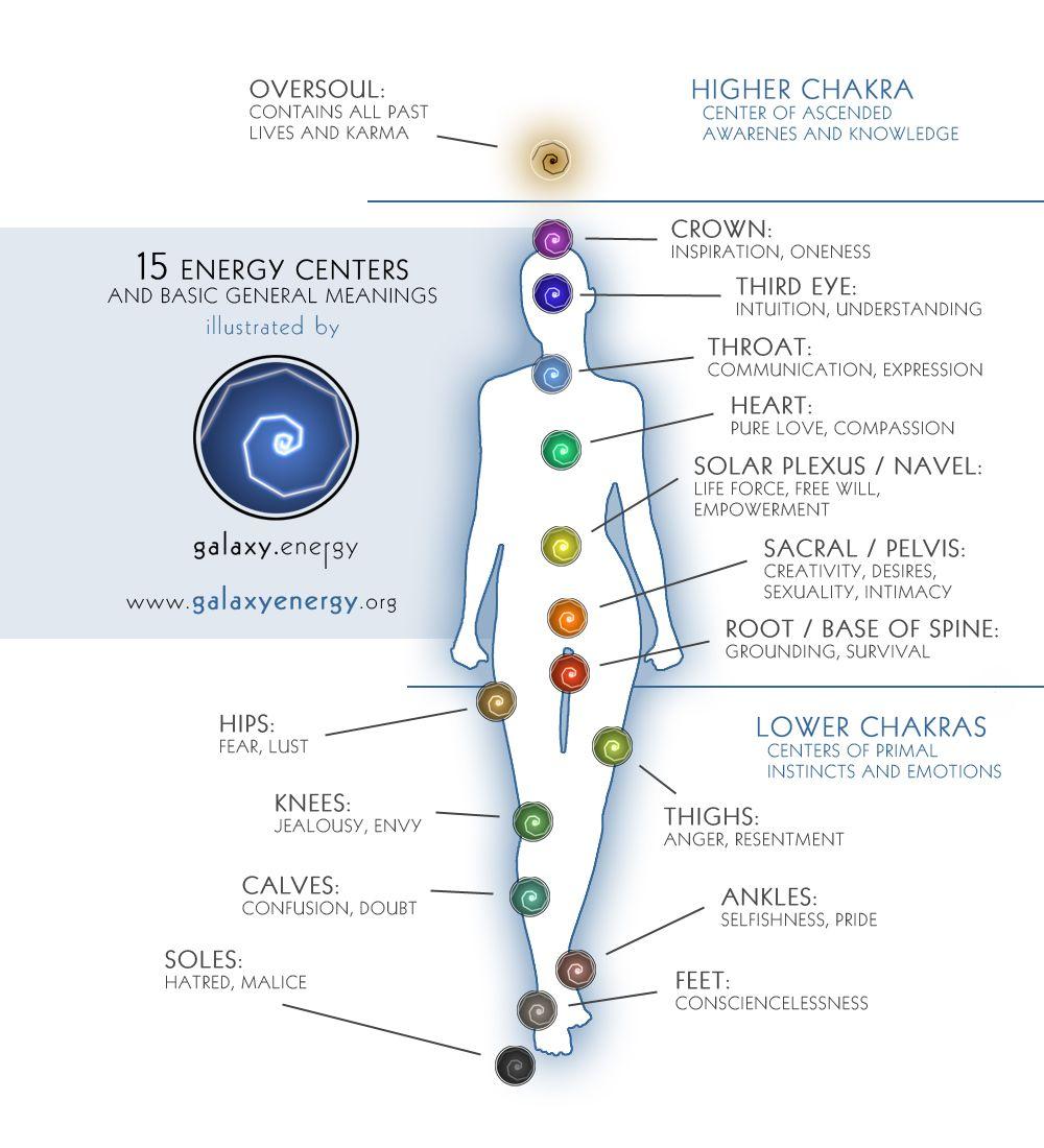 medium resolution of 15 chakras by galaxy energy www galaxyenergy org