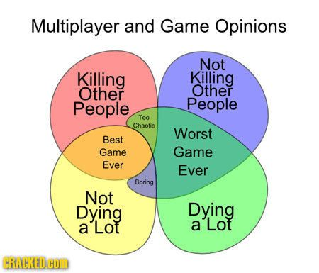 17 video games in venn diagram form venn diagrams video games and 17 video games in venn diagram form ccuart Images