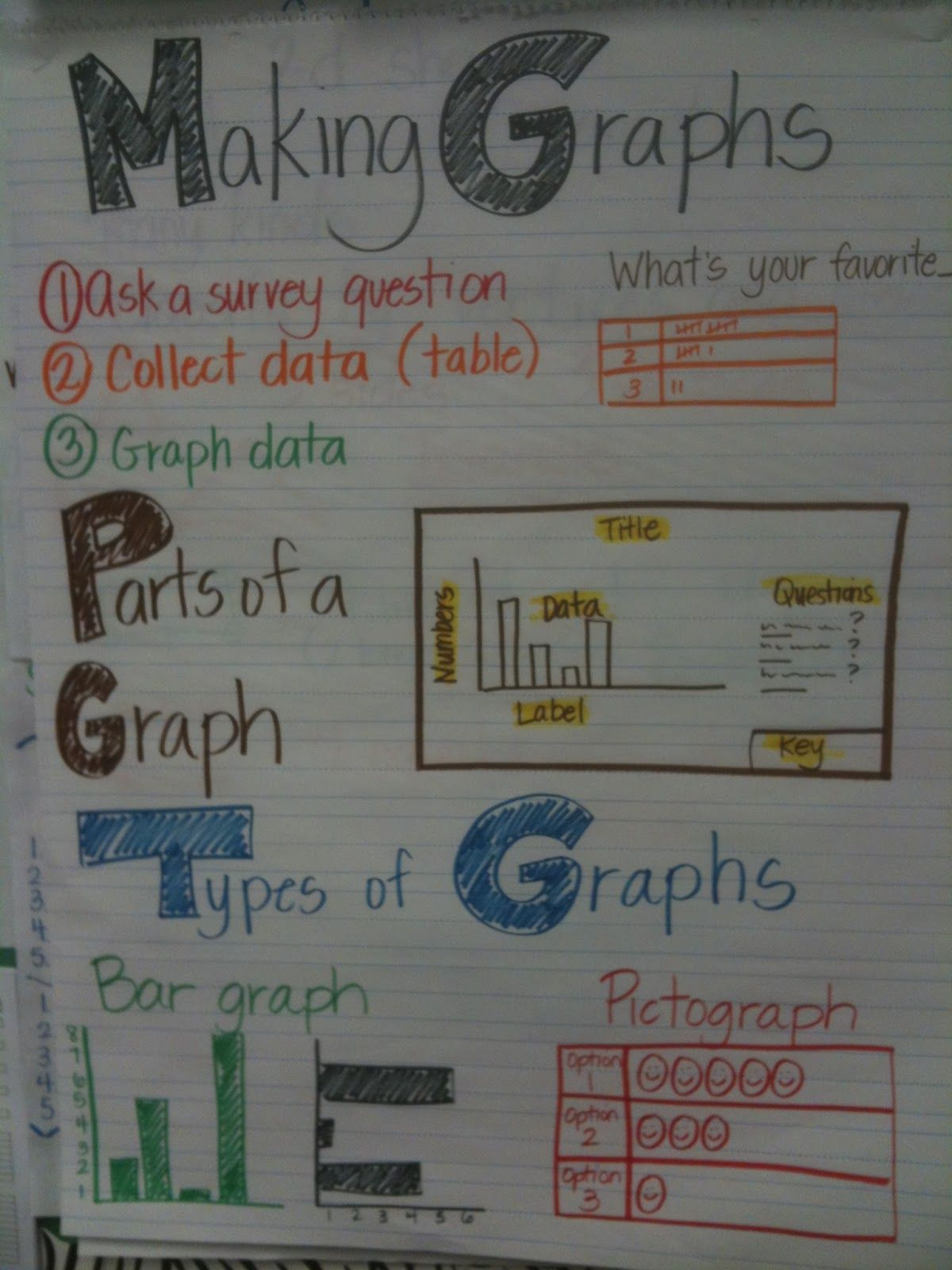 A Plethora Of Math Anchor Charts