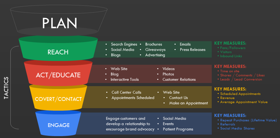 Marketing Funnel  GoogleSgning  Marketing