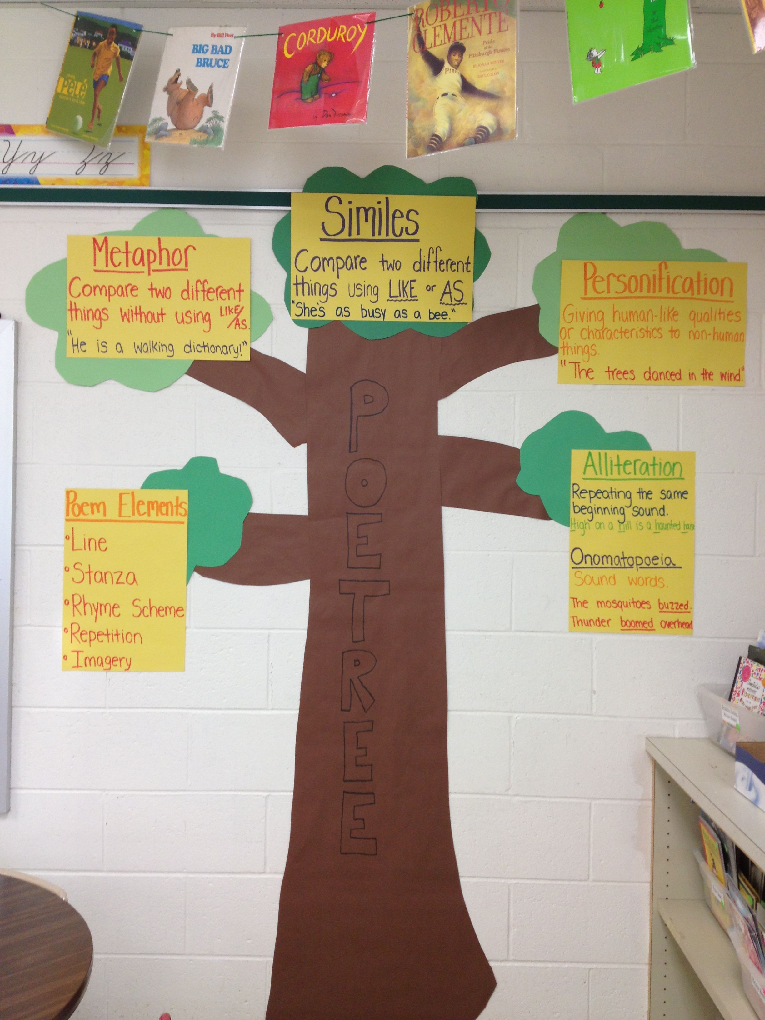 My 4th Grade Poetree Anchor Chart