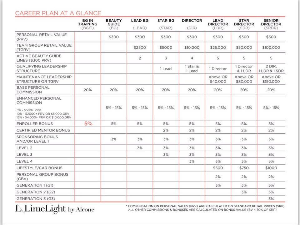 Limelight by Alcone compensation plan! No monthly minimum - best sales plan