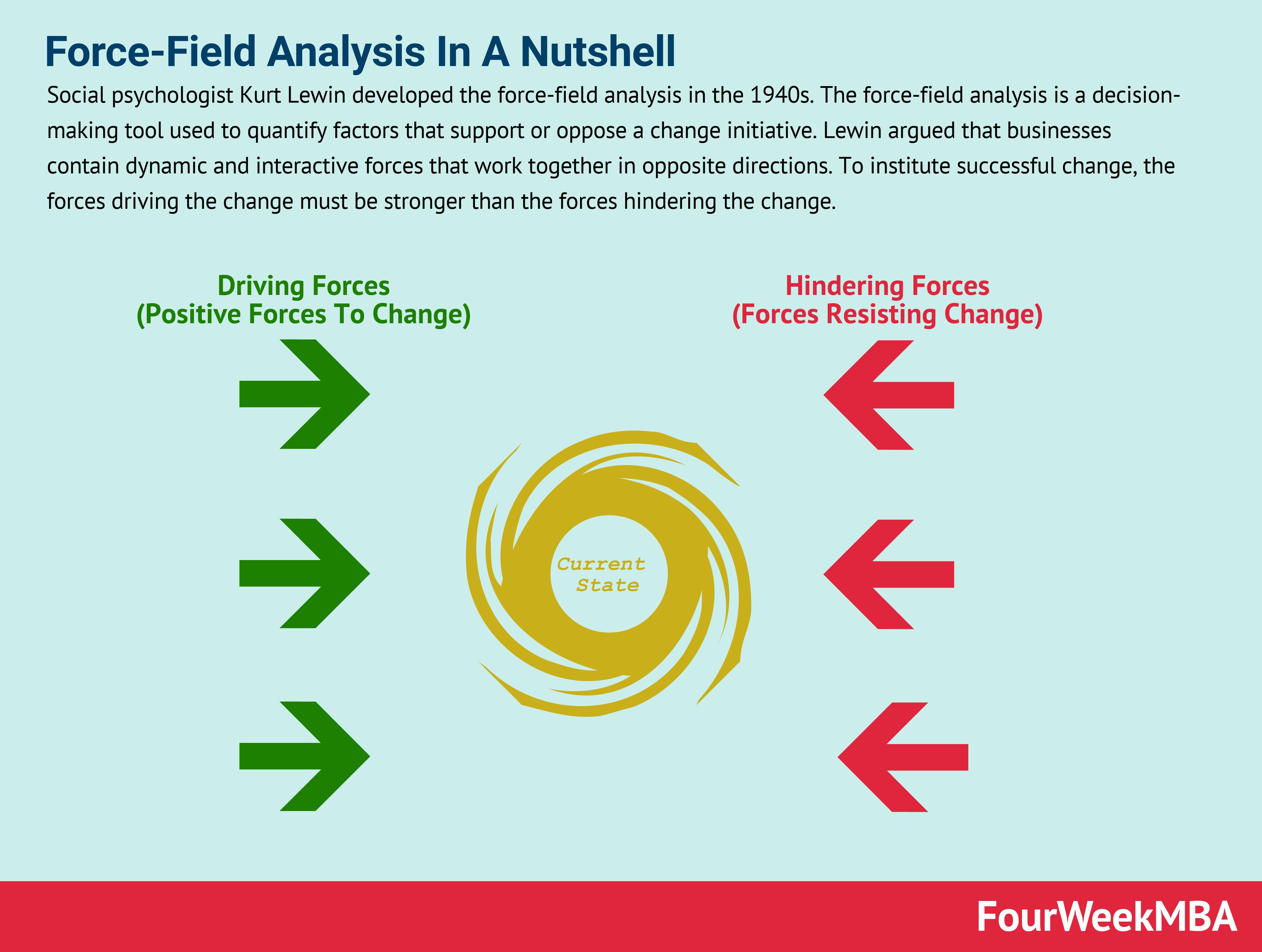 Force Field Analysis In A Nutshell Fourweekmba Analysis In A Nutshell Decision Making