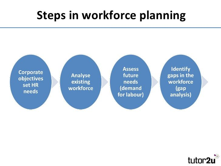 Steps To Workforce Planning  Pros    Employee