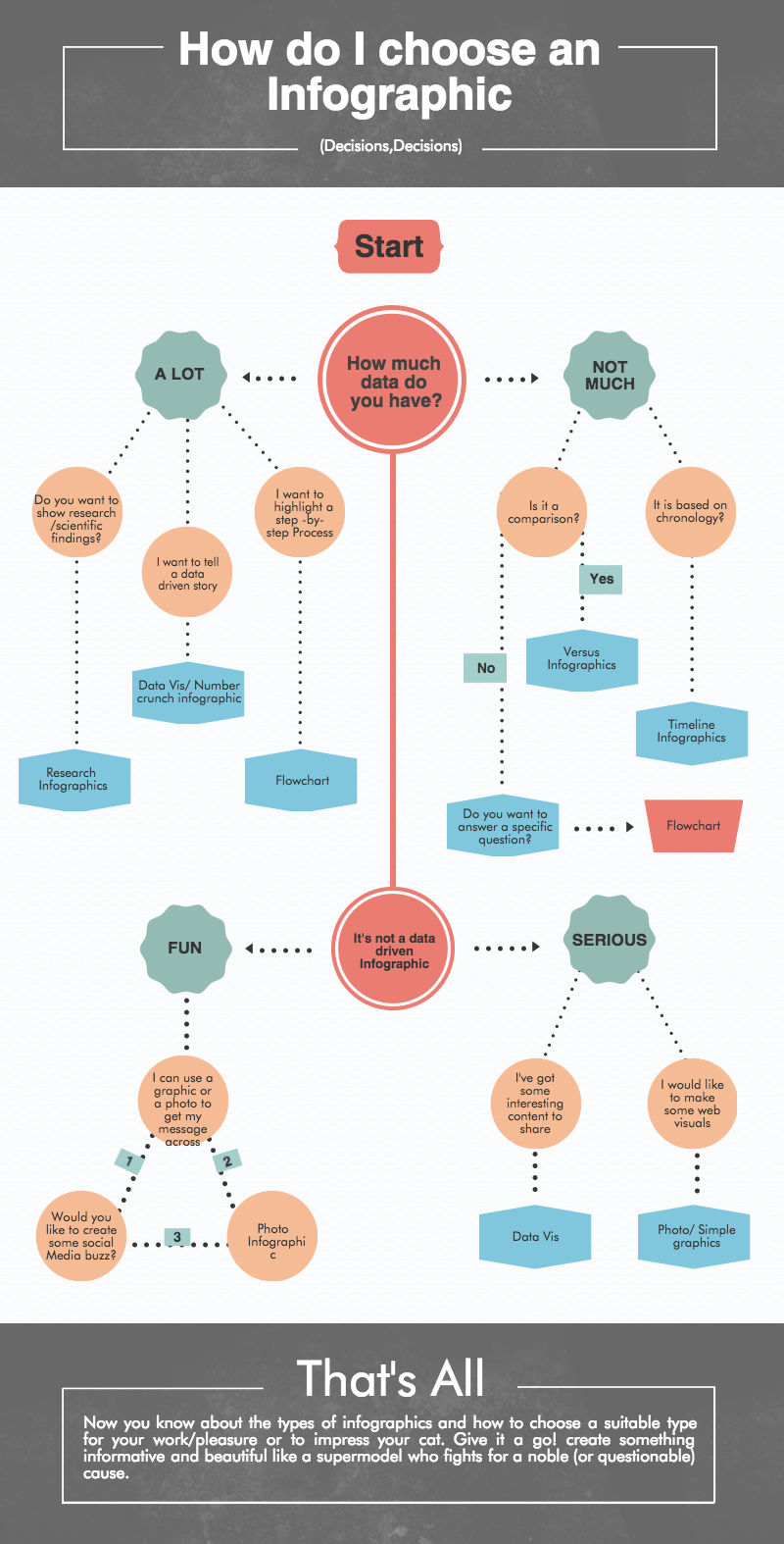 flowchart infographic by piktochart | 8 types of infographics