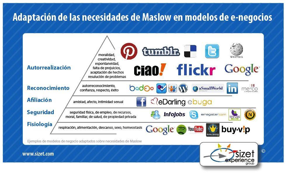 Pirámide de Maslow frente a modelos de negocios online. | Pirámides ...