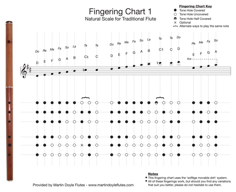Fingering Chart 1 u2013 Natural Scale for Traditional Flute Flute - flute fingering chart