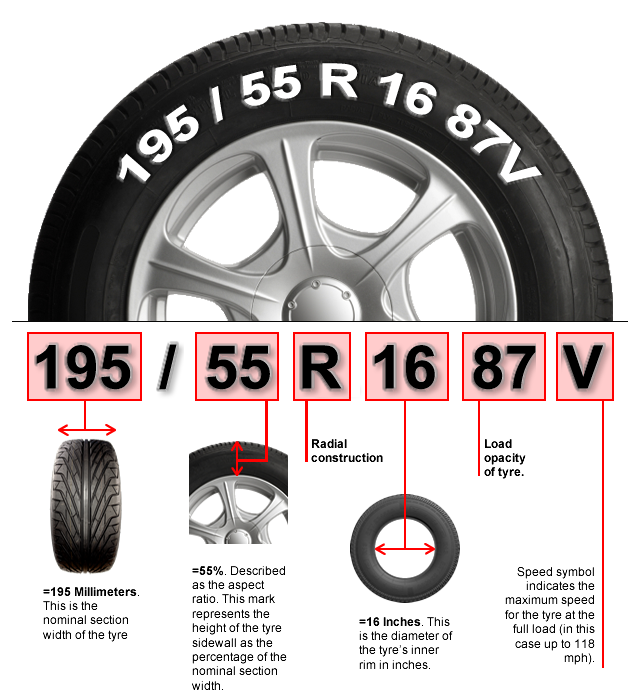 Tire Size Meaning >> Tyrezone Tyres Tyre Dimensions Explained Cars Bikes