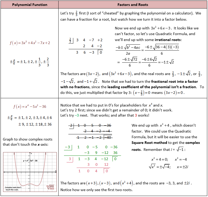 Irrational and Complex Roots of Polynomials using Synthetic Division ...