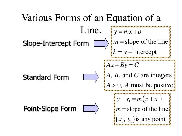 point slope form slope intercept form standard form  Various Forms of an Equation of a Line. Slope-Intercept Form ...