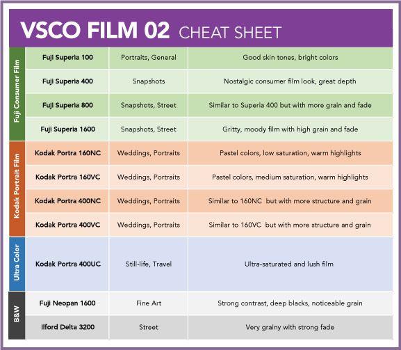 VSCO Film Essentials Photography t Vsco film Filters