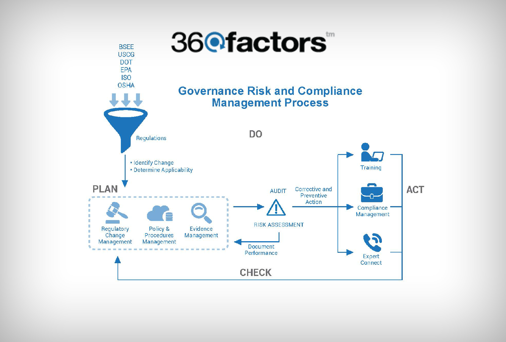 Pin By 360factors On Oil Amp Gas Regulatory Solution