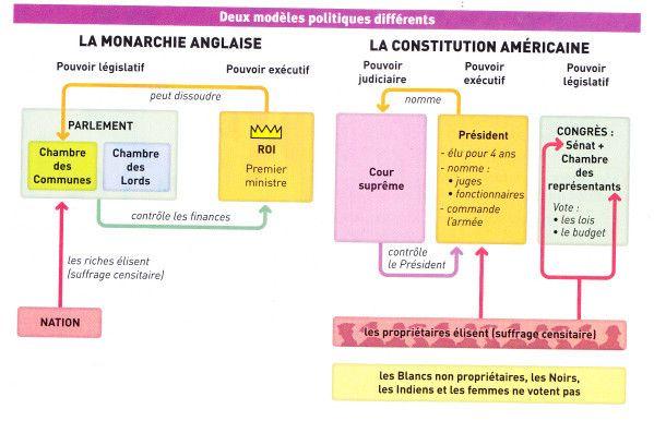 Regime Politique Anglais Democratie Liberale Monarchie Parlementaire Regime Politique Politique Democratie