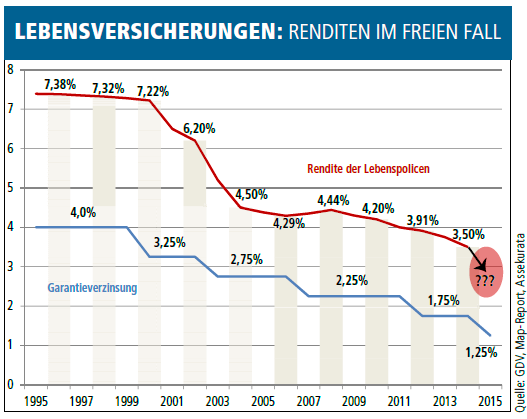Diese aktuelle Umfrage ist schockierend: Die Deutschen sind reich, glücklich und zufrieden, deshalb machen sie sich über ihre Geldanlage keine Gedanken. Als positiv denkende Menschen wollen wir das einfach annehmen, ansonsten wäre das Ergebnis einer Forsa-Umfrage (in Auftrag gegeben von pro-aurum) einfach nur niederschmetternd. Lesen Sie weiter: http://www.lettertest.de/artikel/diese-aktuelle-umfrage-ist-schockierend/3098