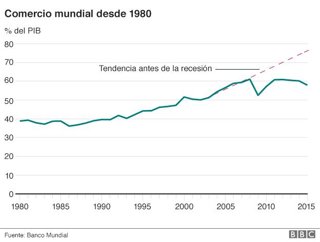 ¡Qué hay detrás de la nueva ola de ataques contra la #Globalización y el #LibreComercio! #Diario #BBCMundo #Economía Gráfico #Estadístico #ComercioMundial desde 1980 ...