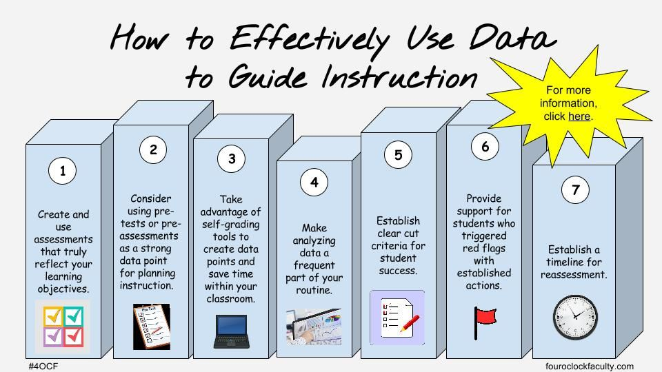 How to Effectively Use Data to Guide Instruction
