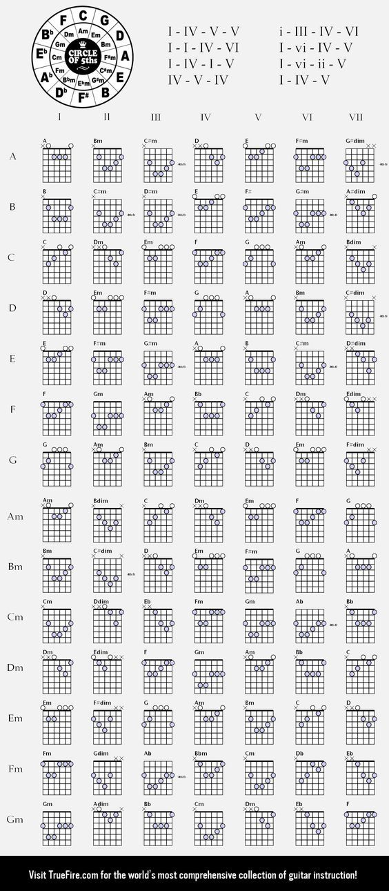 Ultimate Guitar Chord Chartg 13843168 Guitar Pinterest