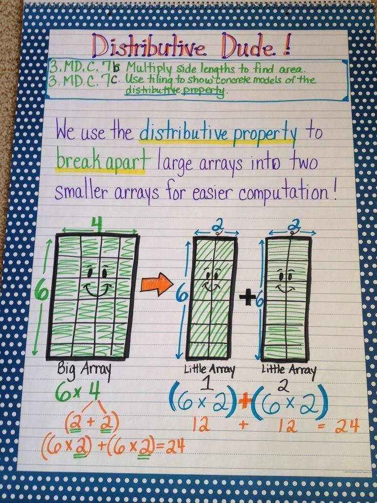 Distributive property multiplication anchor chart | Math: Ideas ...