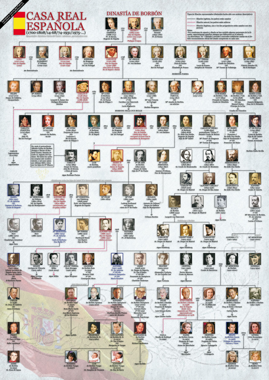 Genealog a de los reyes de espa a de la dinast a borb n - Casa de los reyes de espana ...