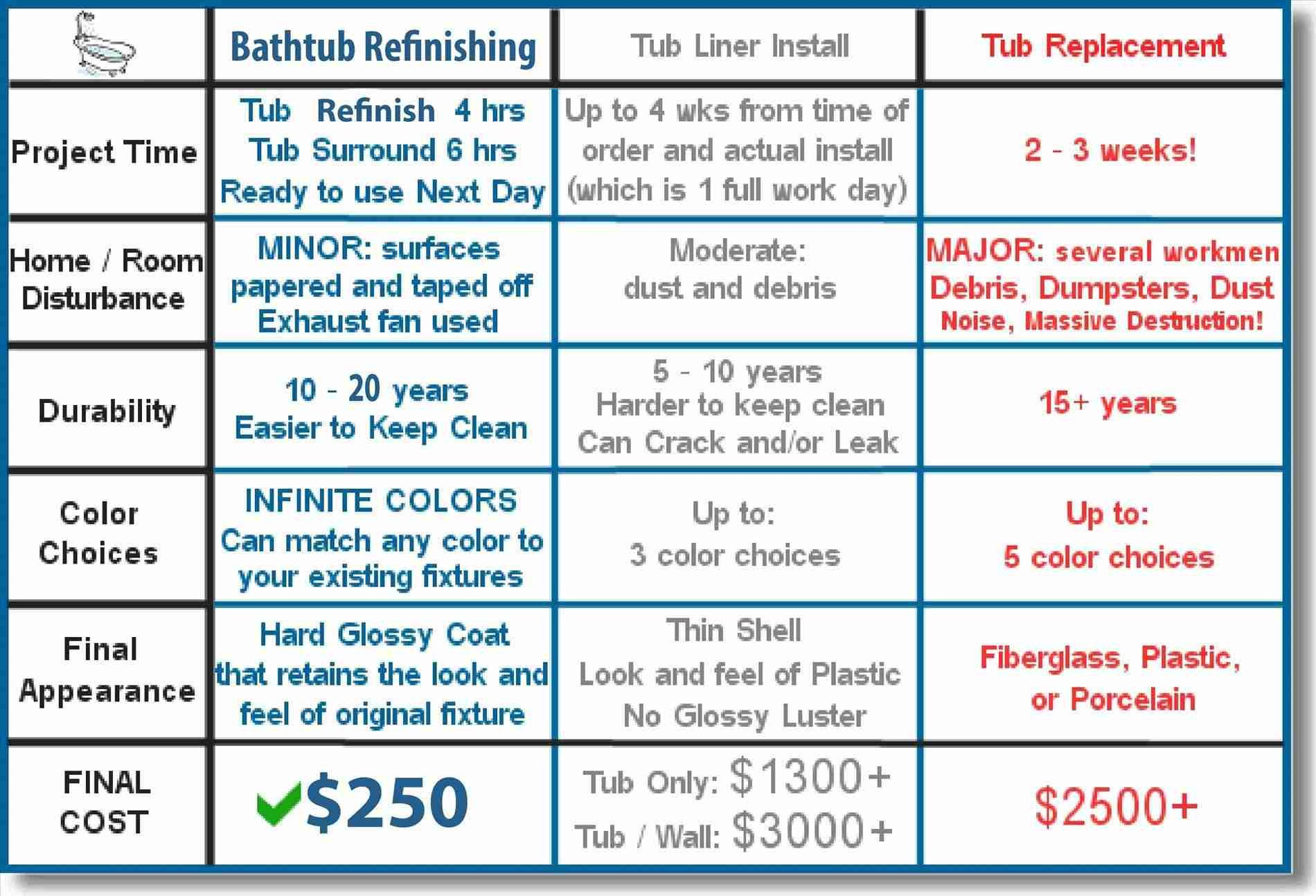 New post Trending-reglaze bathtub cost-Visit-entermp3.info ...