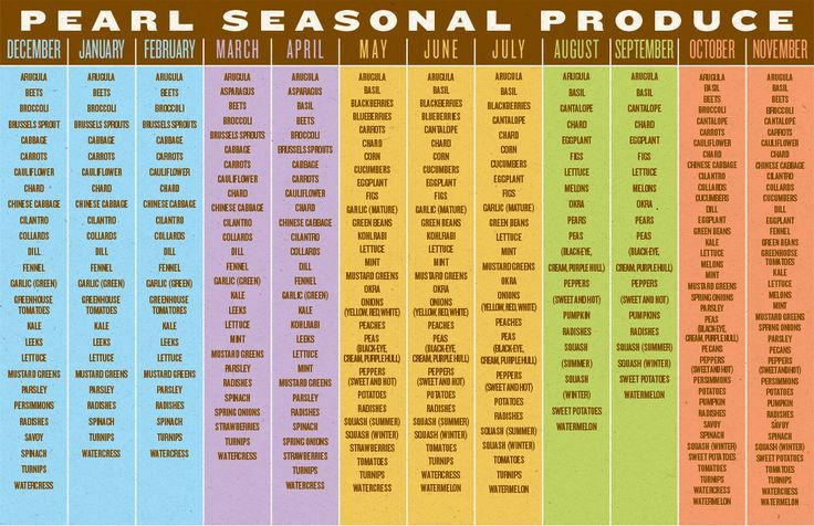 Texas produce season chart google search food drink