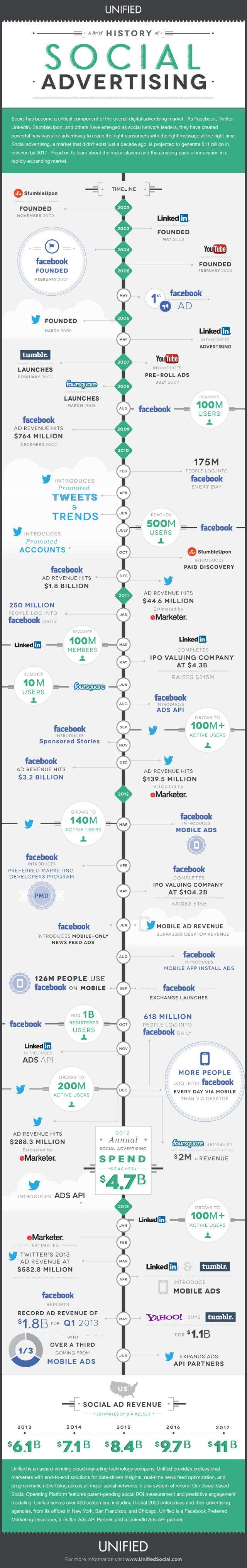 10 ans d'histoire de la publicité sur les réseaux sociaux