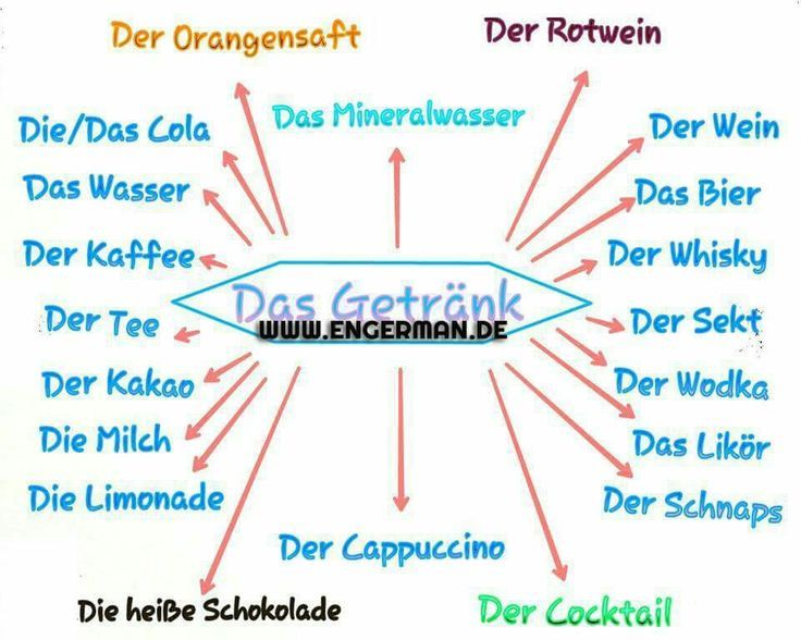 DAS GETRAENK | Deutsche Lexik | Pinterest | Deutsch, Deutsch lernen ...