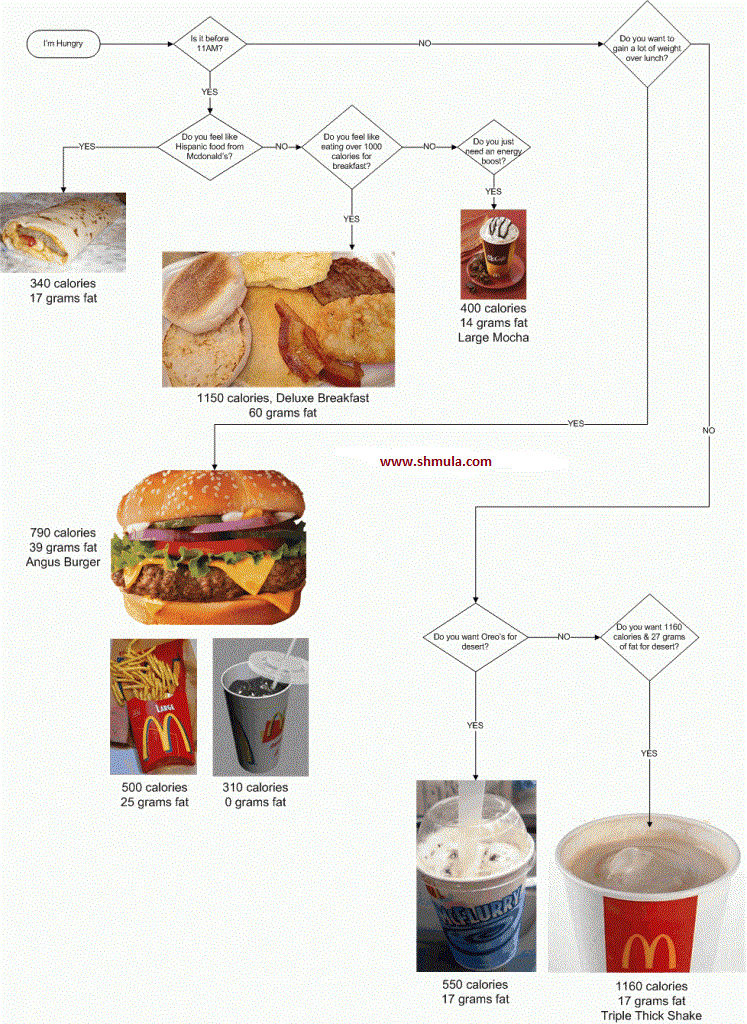 Mcdonald S Large Coffee Double Calories In 2020 Large Coffee Coffee Mcdonald