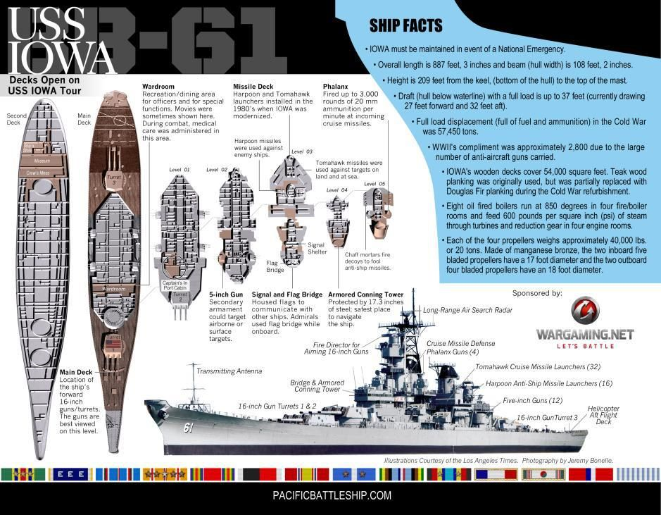 Iowa-class battleship numbered decks