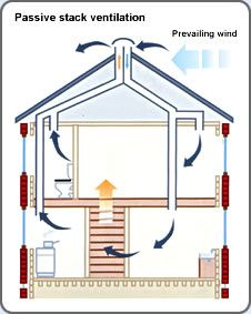 Electricity free air conditioning eco house manual for House air circulation system