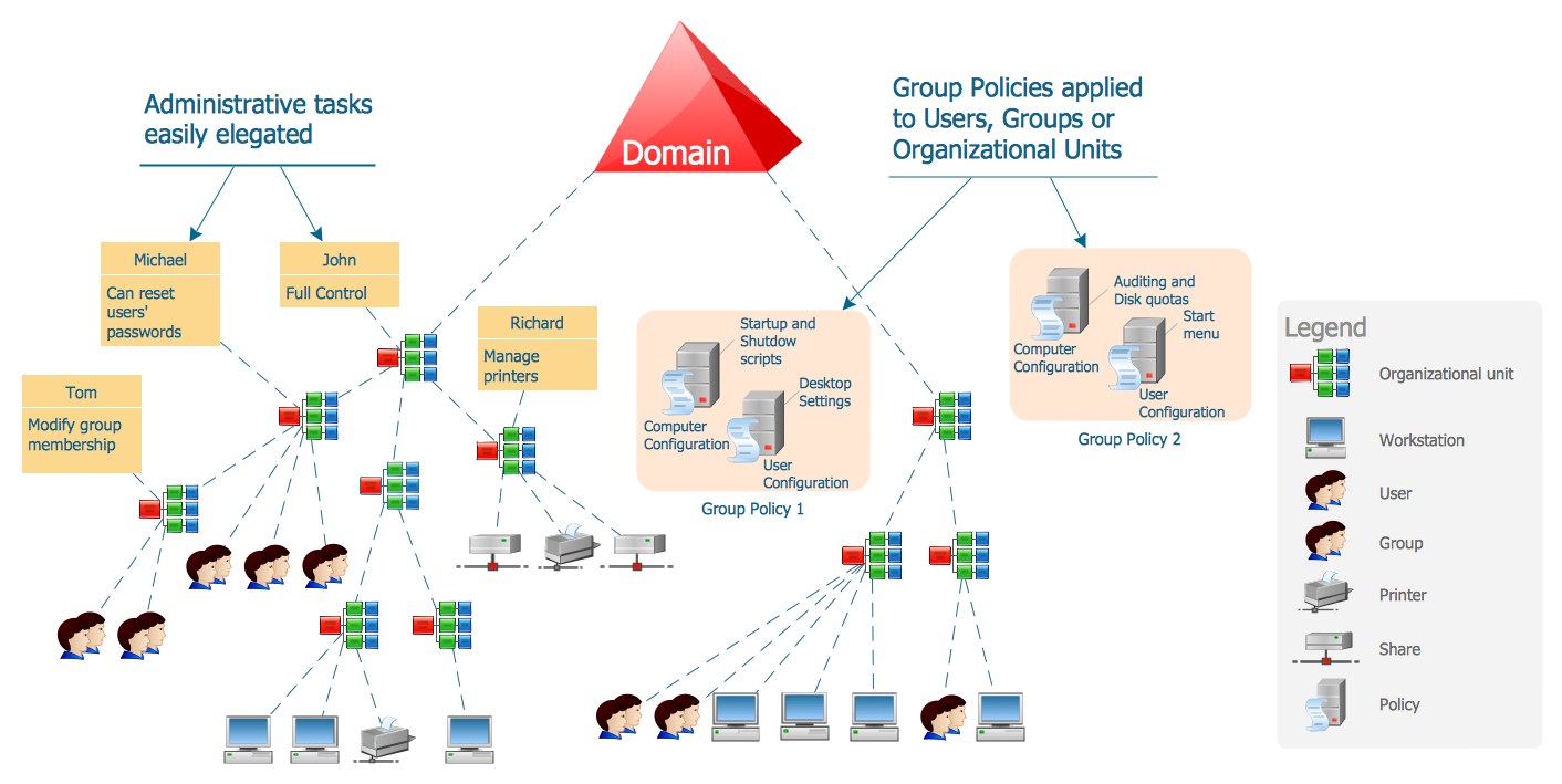 Active directory diagram hr flow chart pinterest active active directory diagram hr flow chart pinterest active directory diagram and sample resume pooptronica Images