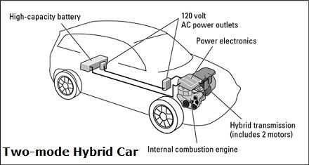 Two Mode Hybrid Cars Diagram There Are Suggestions That May Be The Best Option For United States To Acquire A Compeive Place