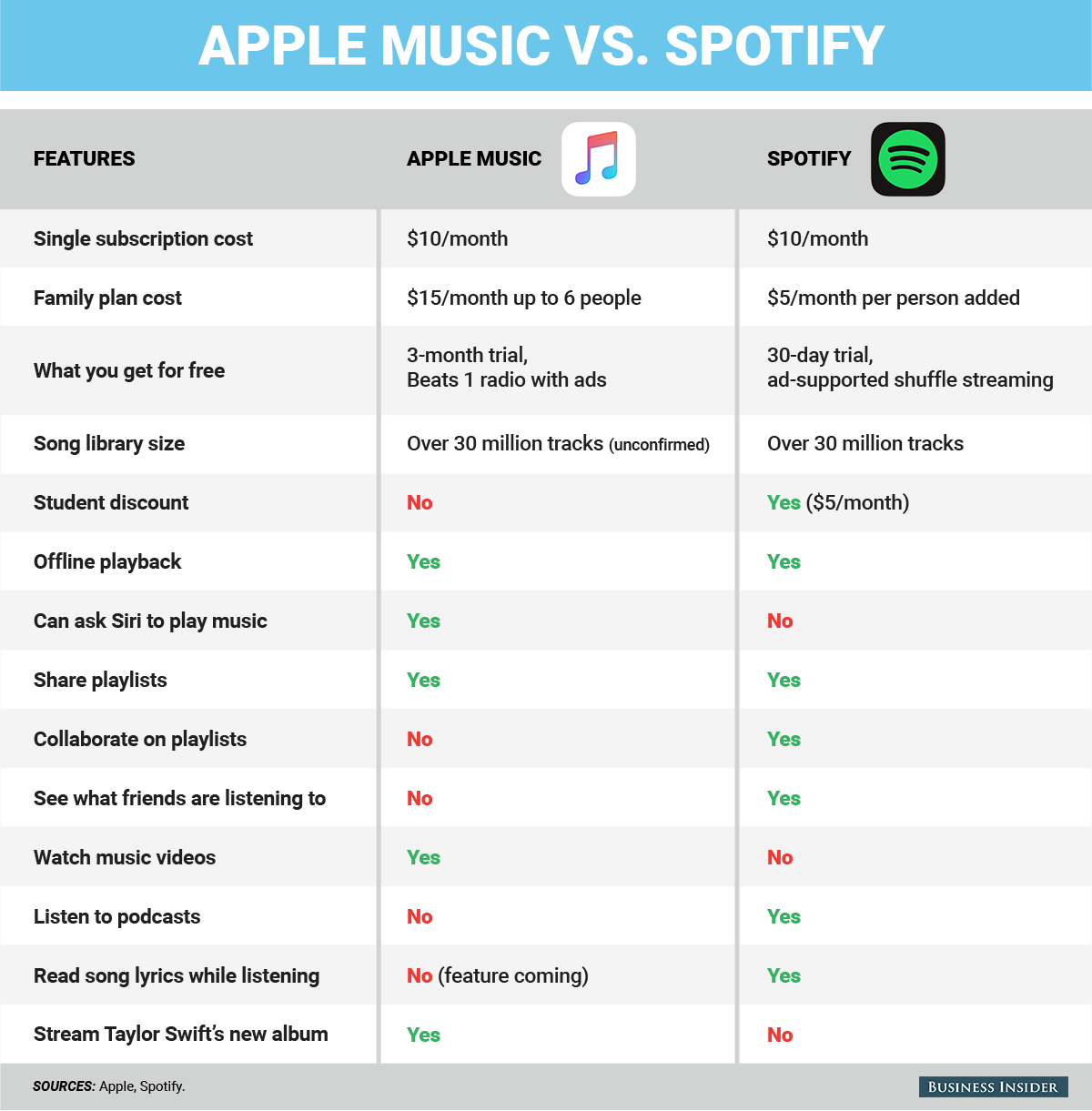 How to decide whether switching from Spotify to Apple