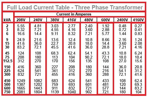 Full Load Current Table for Three Phase Transformer - Electrical ...