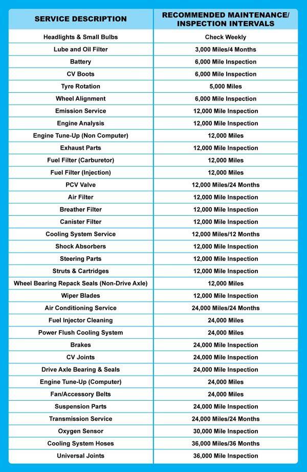 Car Maintenance Schedule | Car Maintenance Tips | Pinterest | Cars