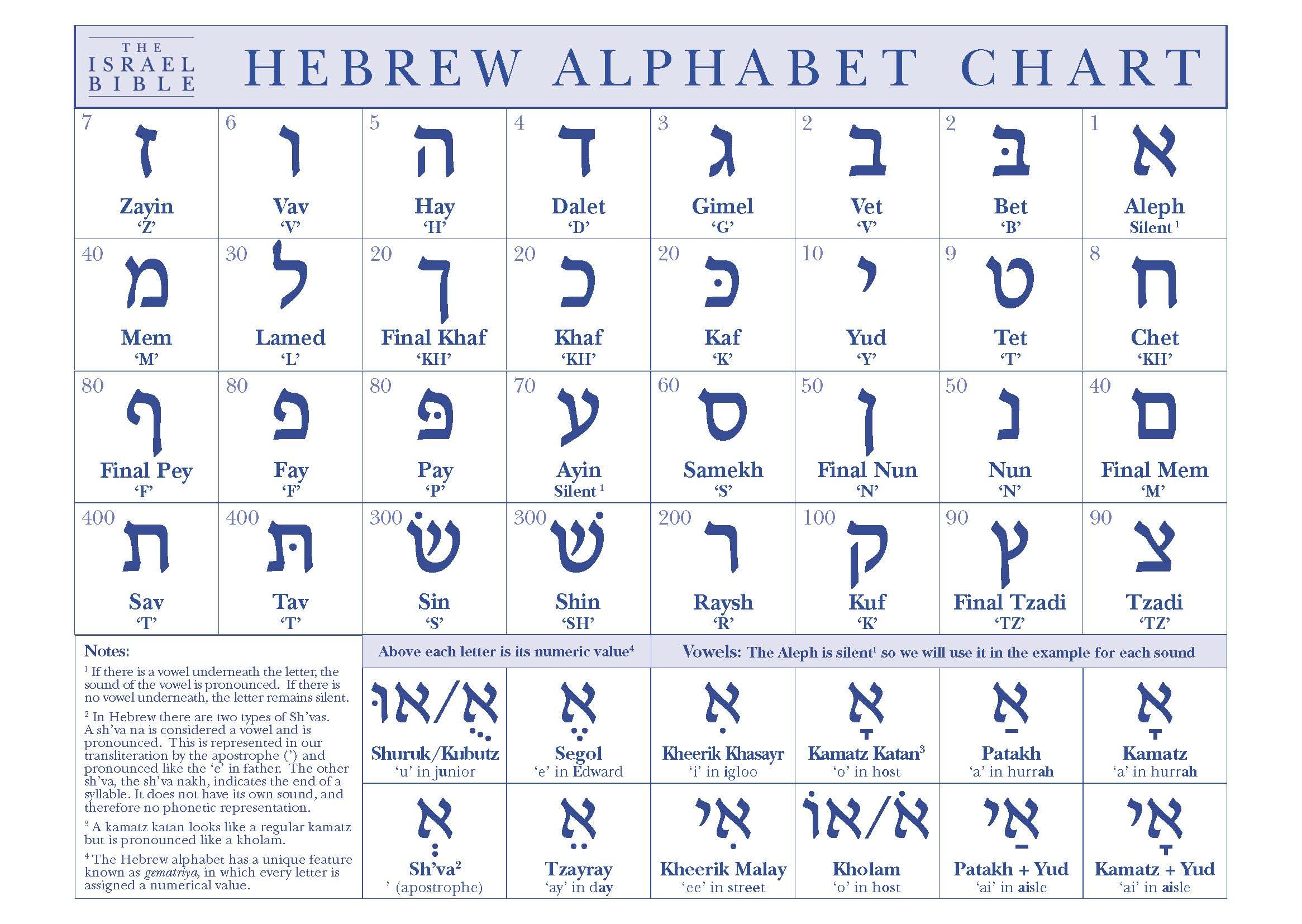 Hebrew Chart Full Logo With Images