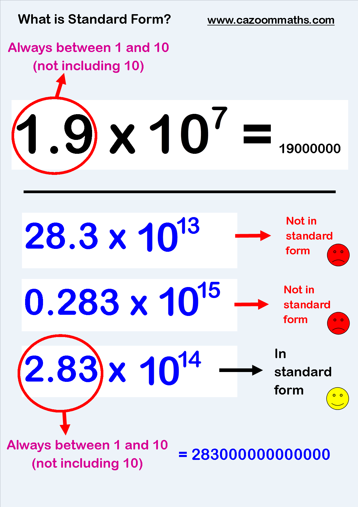 Number Resources Cazoom Maths Worksheets Standard Form Math Math Examples Math Fractions Worksheets [ 1754 x 1240 Pixel ]