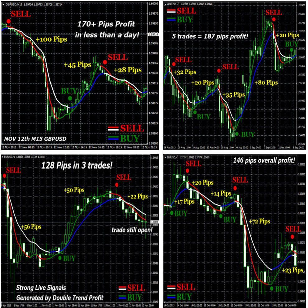 Forex System Forexsystem Forex Trading Forex Trading System