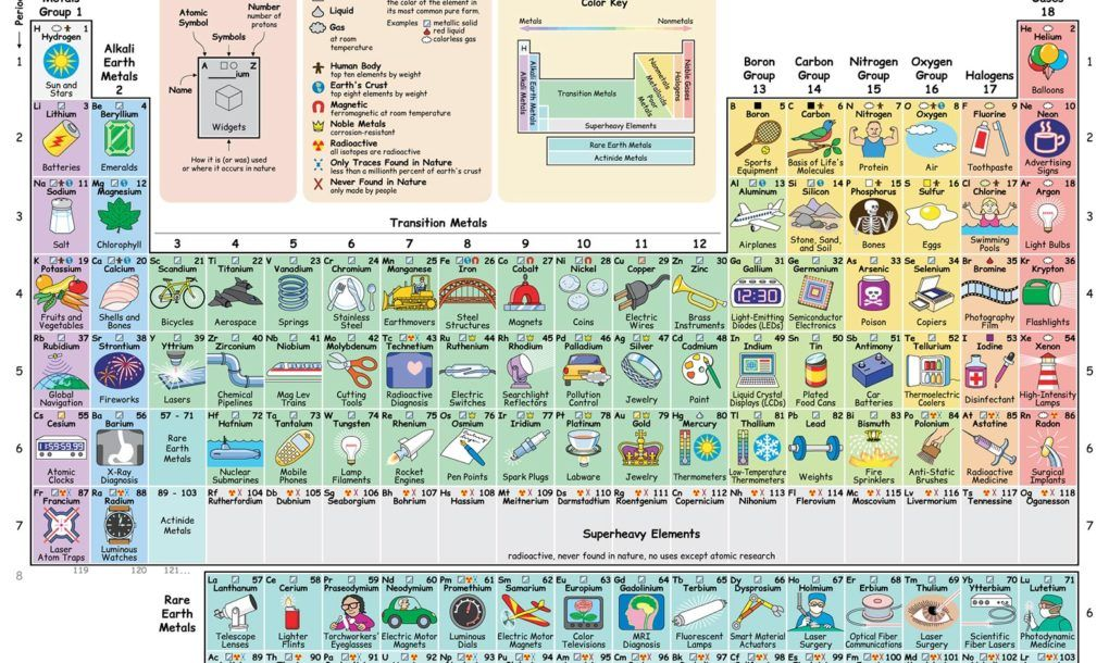 New interactive periodic table shows how each element influences - new periodic table aufbau