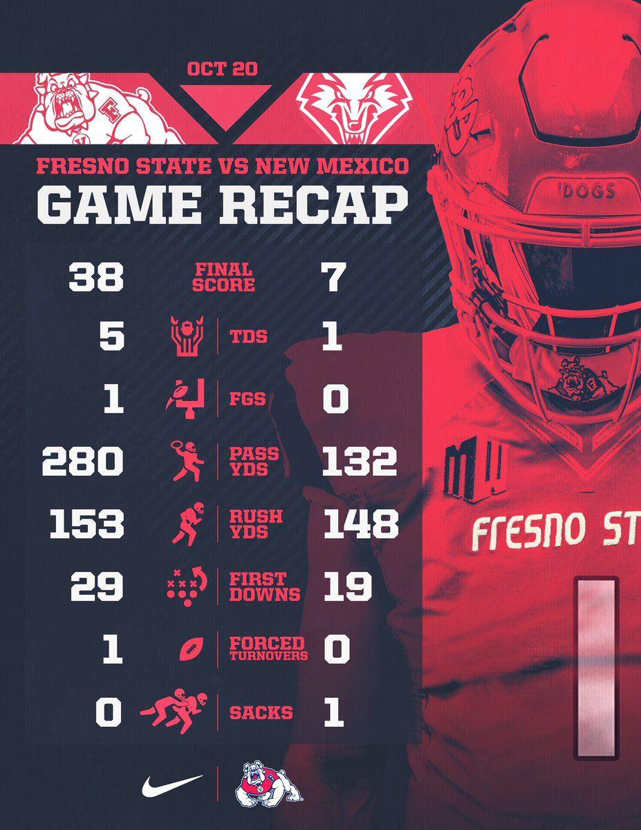 Fresno State Sports Graphic Design Football Design Sports Design
