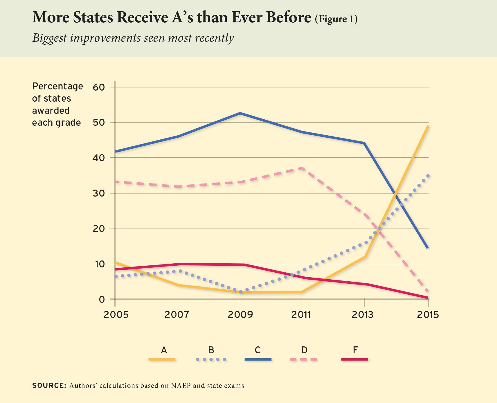In this year's state standards study, more states than ever earned an 'A' grade! #CommonCore
